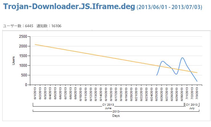 Trojan-Downloader.JA.Iframe.deg1_ja_mod