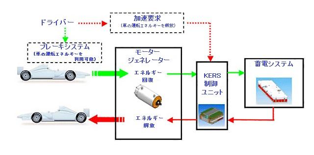 エネルギー回復の仕組み