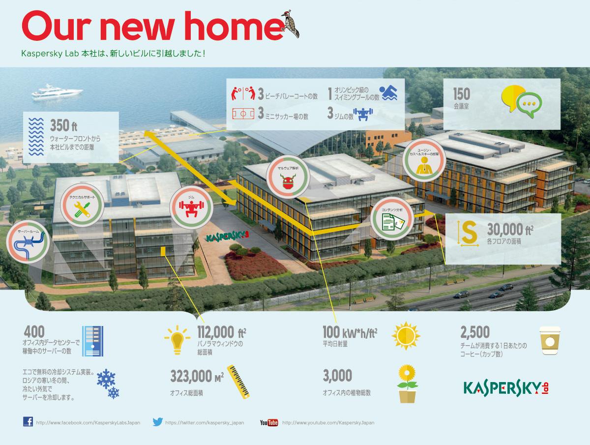 インフォグラフィック:カスペルスキー新オフィス