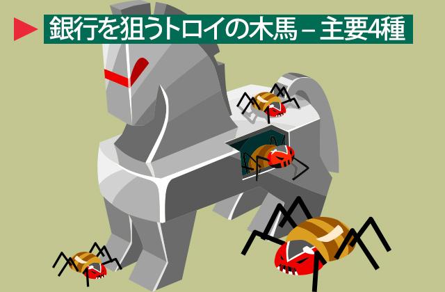 バンキング型トロイの木馬-title
