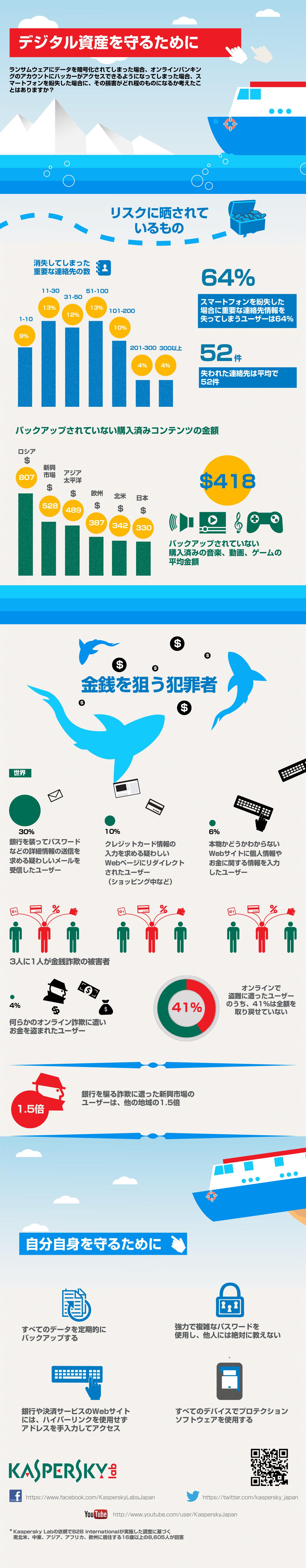 インフォグラフィック:デジタル資産を守れ