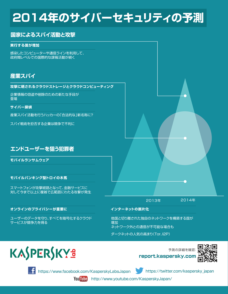 インフォグラフィック:2014年サイバーセキュリティ予測