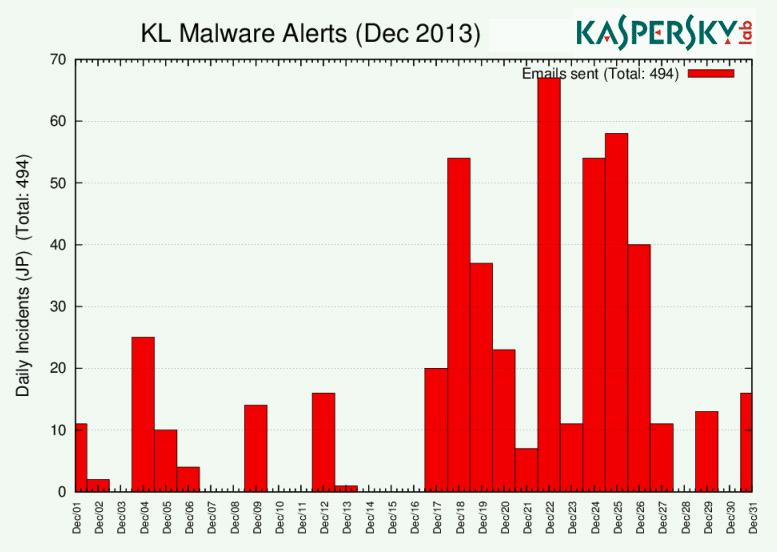 注意喚起メール数:2013年12月
