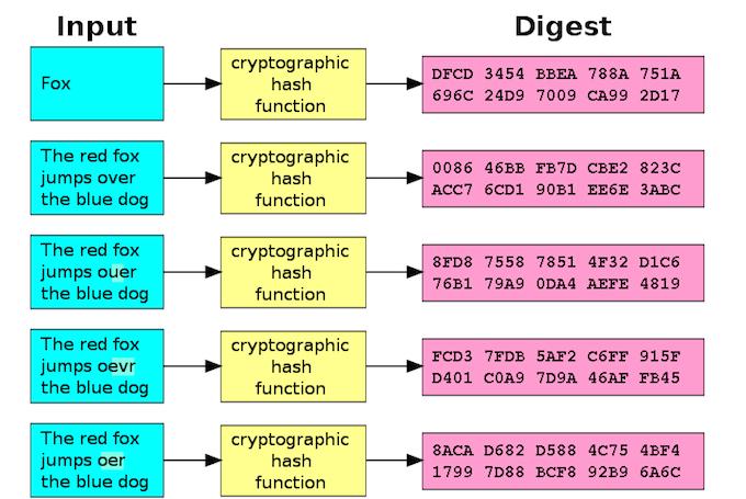 暗号ハッシュの説明