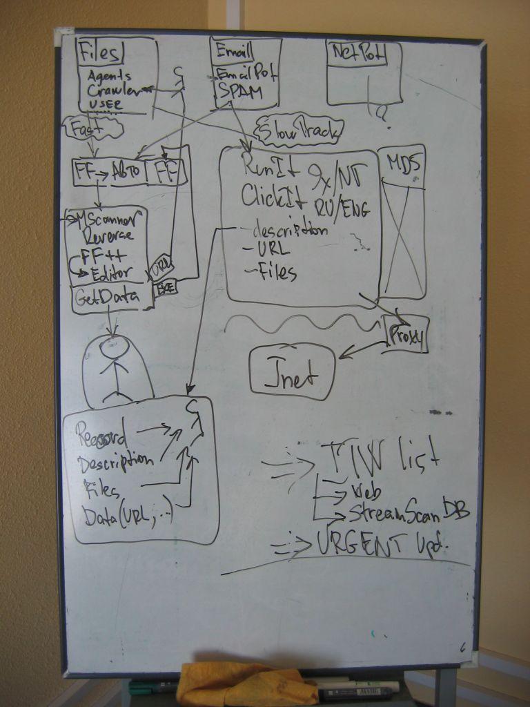 Six アイデア ホワイトボード