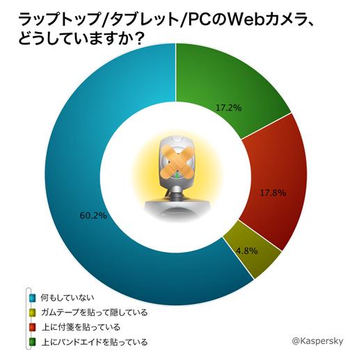 投票結果-Webカメラ