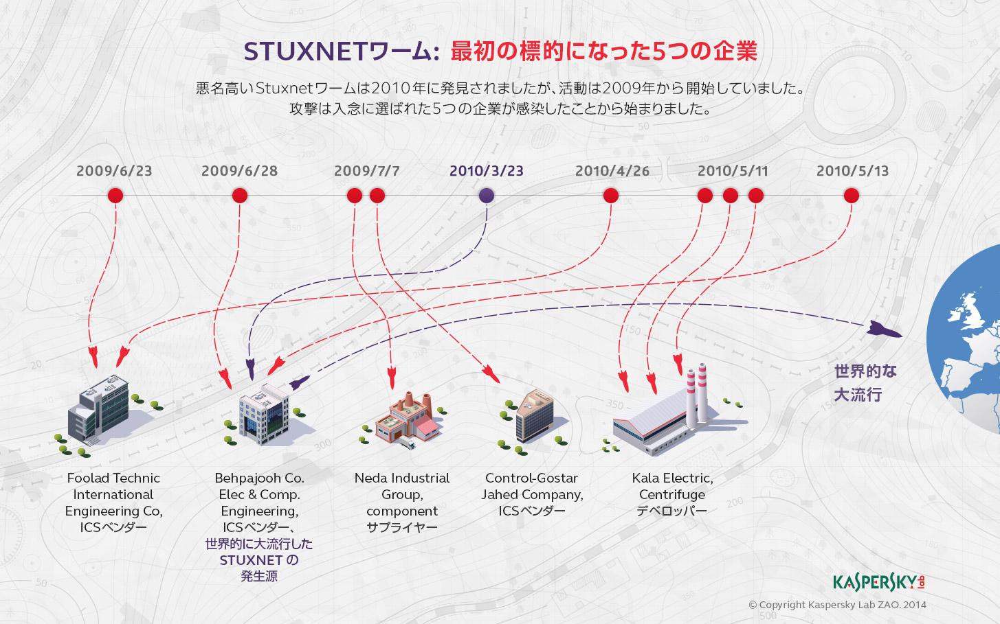 161)Stuxnet_infogr_en_05_jpn_s1