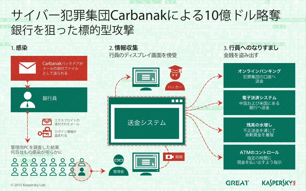 インフォグラフィック:Carbanak_ja