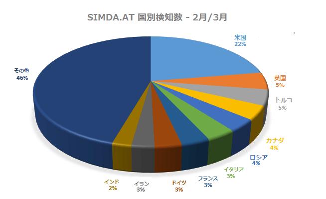 JA_botnet-simda-countries