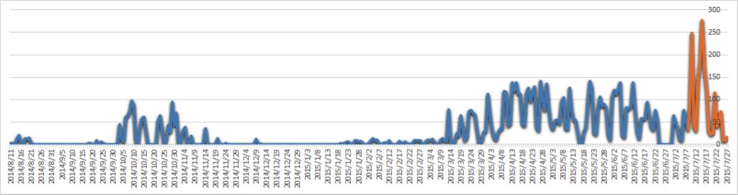 1-graph