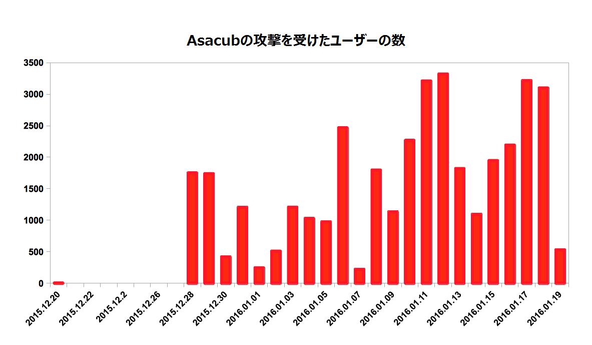 screen-graph-asacub-expansion-ja