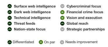 出典:The Forrester New Wave™: External Threat Intelligence Services, Q3 2018