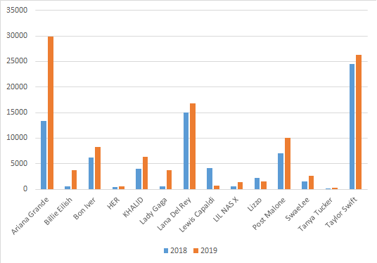 カスペルスキー製品ユーザーに対する、グラミー賞候補アーティストの名前の付いたファイルを使った攻撃の比較