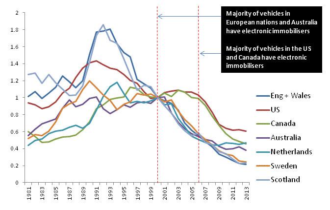 1981~2013年の英国、オランダ、スウェーデン、米国、カナダ、オーストラリアにおける自動車盗難件数を、2000年を基準として相対的に表したグラフ