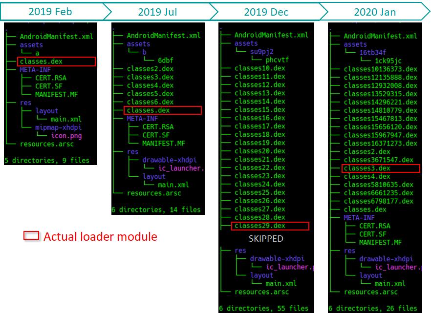 図3. Multidexを使用した難読化技法の変遷
