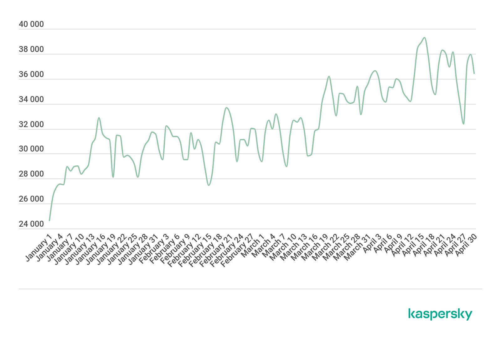 総当たり攻撃を受けたコンピューターのユニーク数(2020年1月〜4月)