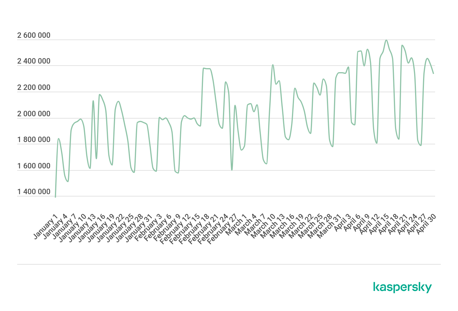 ブロックされたWeb経由の攻撃(2020年1月〜4月)