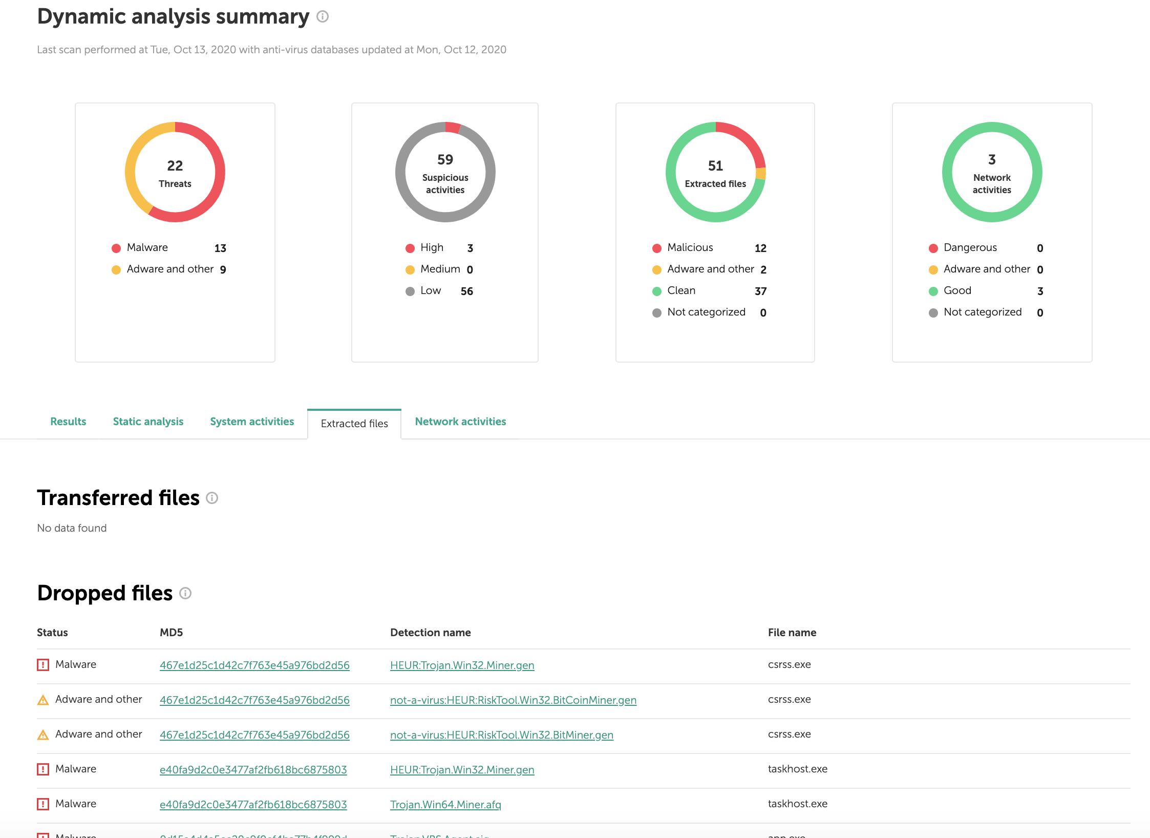Kaspersky OpenTIP:ダイナミック分析のサマリー