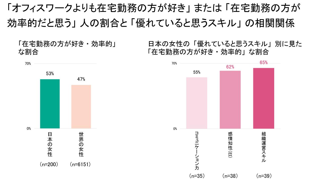 「オフィスワークよりも在宅勤務の方が好き」または「在宅勤務の方が効率的だと思う」人の割合と「優れていると思うスキル」の相関関係