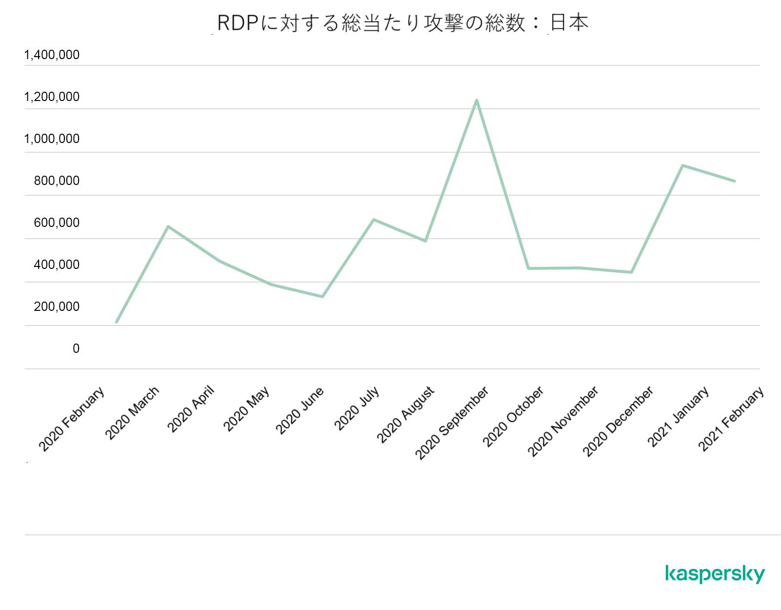 RDPに対する総当たり攻撃の総数:日本(2020年2月~2021年2月)