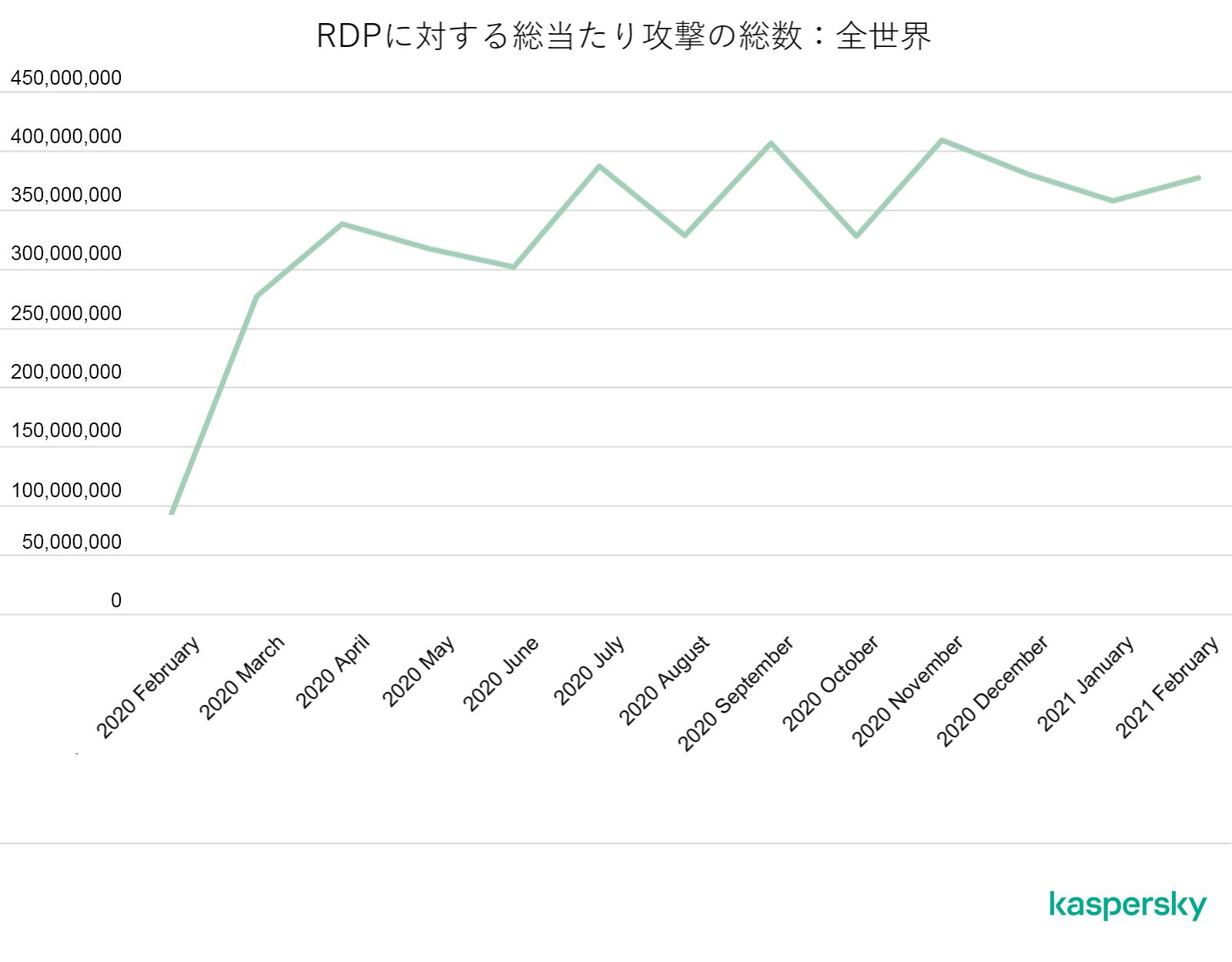 RDPに対する総当たり攻撃の総数:全世界(2020年2月~2021年2月)