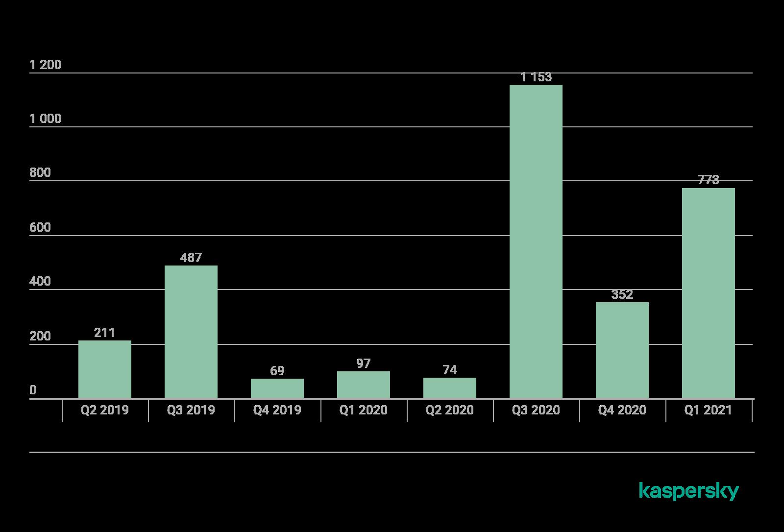 REvilによる標的型の活動が過去数四半期に大きく増加を見せた