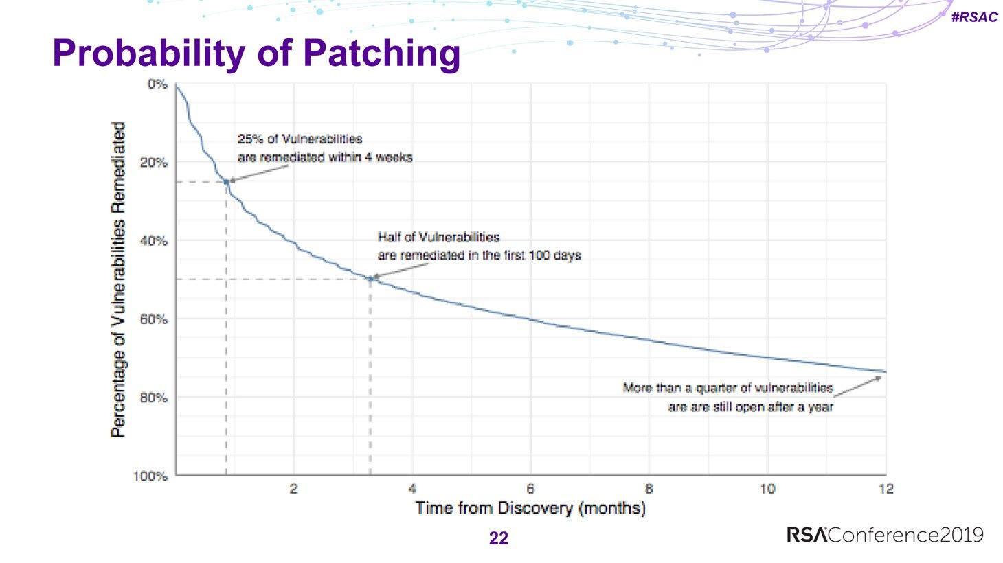 Gemiddeld zijn er nog een kwart van de kwetsbaarheden niet gepatcht een jaar nadat de patch is uitgebracht