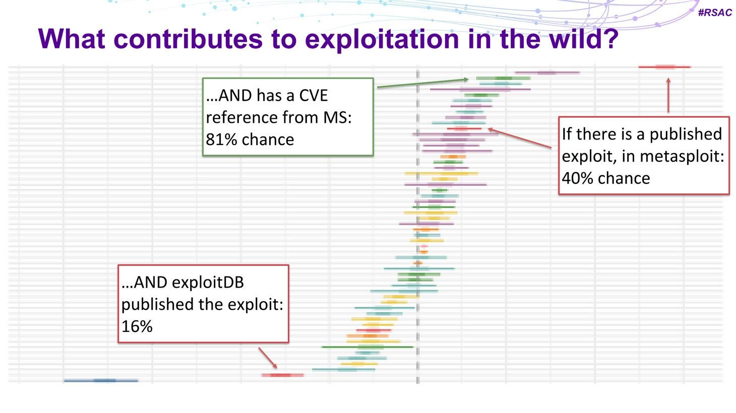 De onderzoekers identificeerden signalen die de kans op een kwetsbaarheids-exploit beïnvloeden