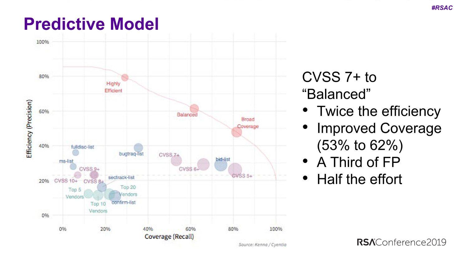 In vergelijking tot CVSS 7+ is de 'gebalanceerde strategie twee keer zo relevant met de helft minder moeite