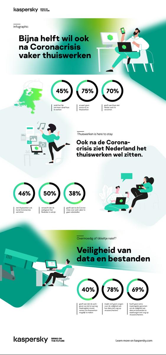 Future proof thuiswerken infografic